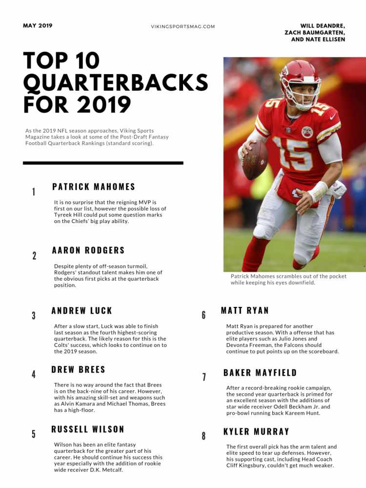 Quarterback Rankings