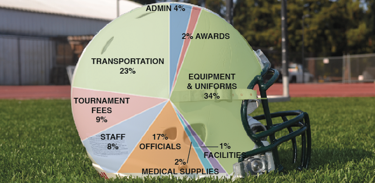 Boosters spent approximately $260,000 on funding Paly's sports teams during the 2011-12 school year.  Of the money spent, over half was spent on transportation, equipment and uniforms.