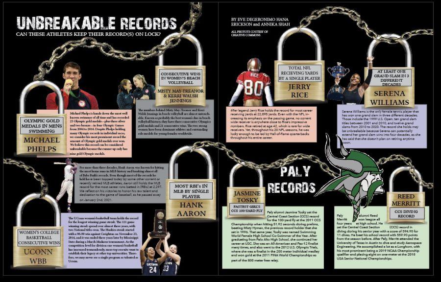 Unbreakable Records